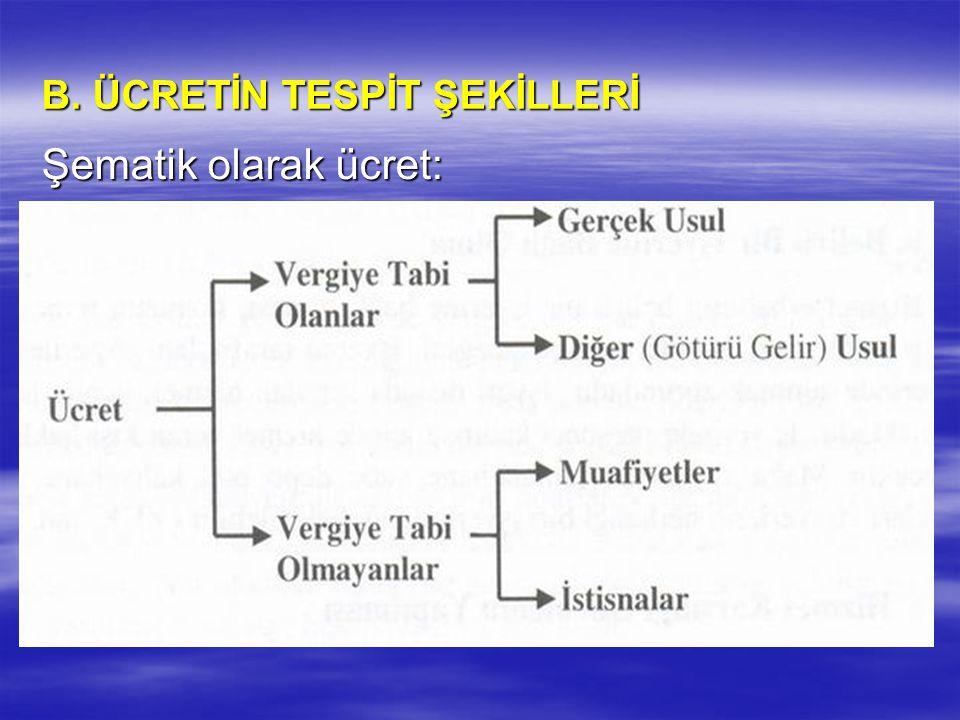 B. ÜCRETİN TESPİT ŞEKİLLERİ