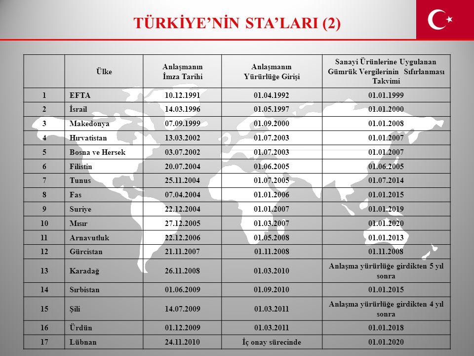 TÜRKİYE'NİN STA'LARI (2)