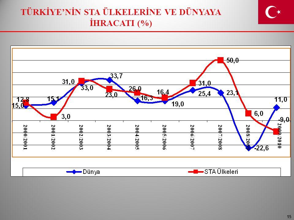 TÜRKİYE'NİN STA ÜLKELERİNE VE DÜNYAYA İHRACATI (%)