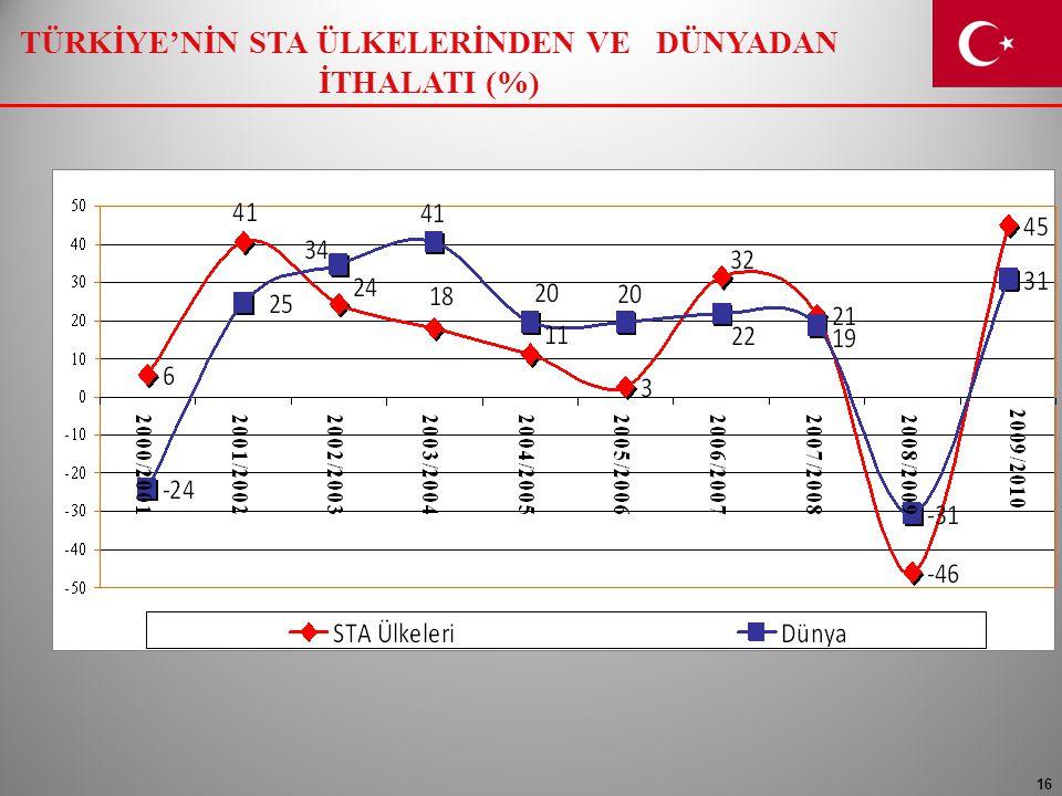 TÜRKİYE'NİN STA ÜLKELERİNDEN VE DÜNYADAN İTHALATI (%)