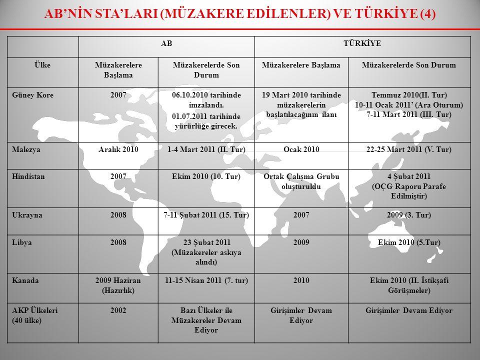 AB'NİN STA'LARI (MÜZAKERE EDİLENLER) VE TÜRKİYE (4)