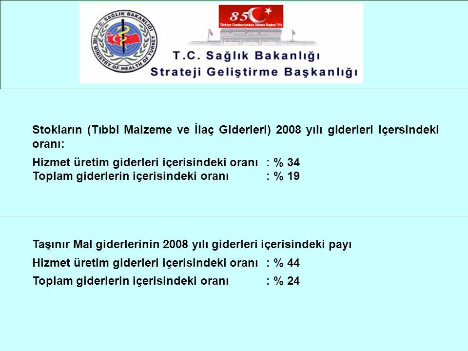 Stokların (Tıbbi Malzeme ve İlaç Giderleri) 2008 yılı giderleri içersindeki oranı: