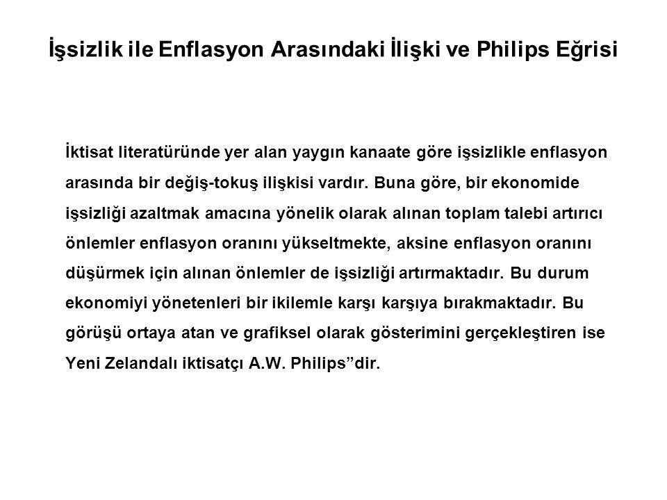 İşsizlik ile Enflasyon Arasındaki İlişki ve Philips Eğrisi