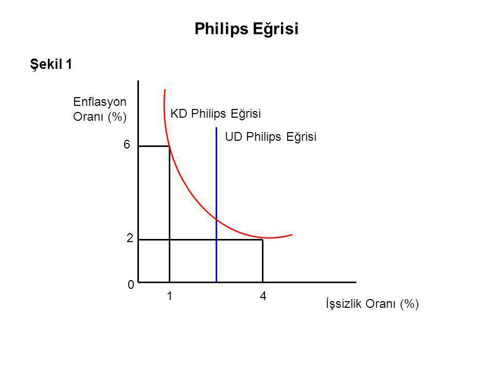 Philips Eğrisi Şekil 1 Enflasyon Oranı (%) KD Philips Eğrisi