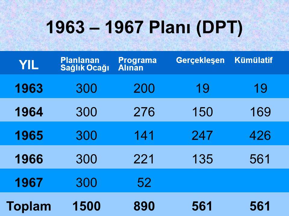 1963 – 1967 Planı (DPT) YIL. Planlanan Sağlık Ocağı. Programa Alınan. Gerçekleşen. Kümülatif. 1963.