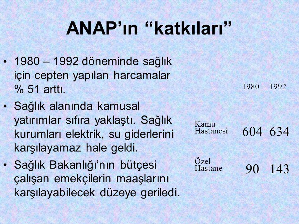 ANAP'ın katkıları 1980 – 1992 döneminde sağlık için cepten yapılan harcamalar % 51 arttı.