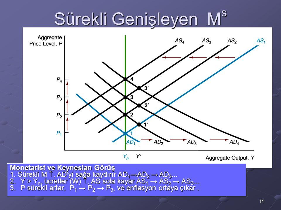 Sürekli Genişleyen Ms Monetarist ve Keynesian Görüş