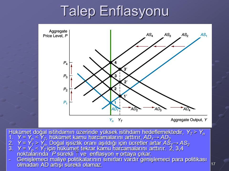 Talep Enflasyonu Hükümet doğal istihdamın üzerinde yüksek istihdam hedeflemektedir, YT > Yn.