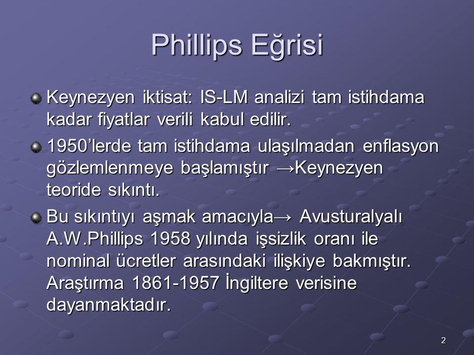 Phillips Eğrisi Keynezyen iktisat: IS-LM analizi tam istihdama kadar fiyatlar verili kabul edilir.