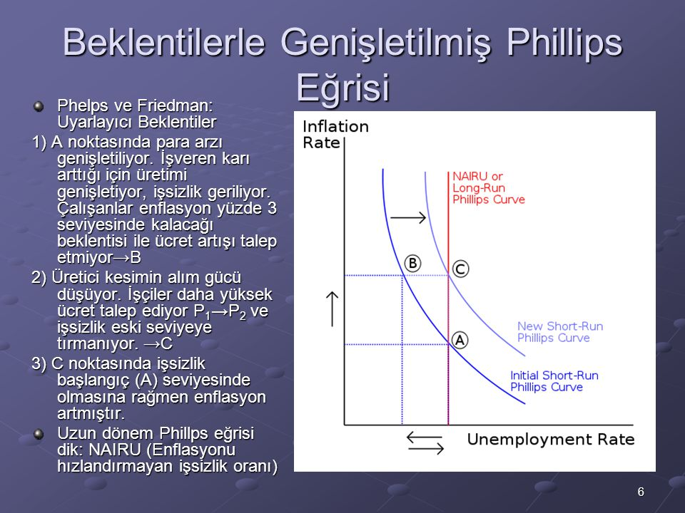 Beklentilerle Genişletilmiş Phillips Eğrisi