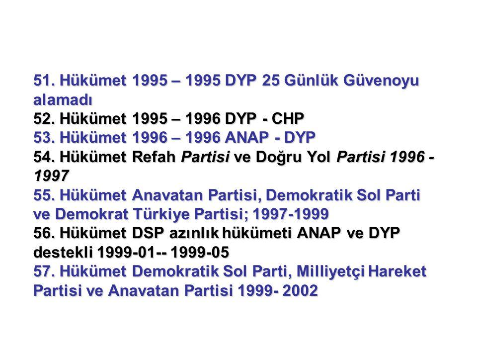 51. Hükümet 1995 – 1995 DYP 25 Günlük Güvenoyu alamadı 52