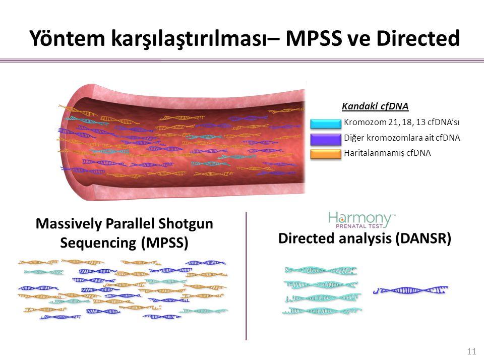 Yöntem karşılaştırılması– MPSS ve Directed