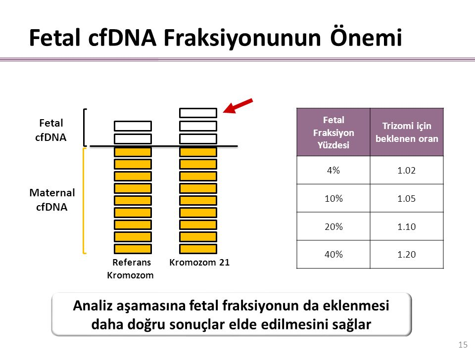 Fetal cfDNA Fraksiyonunun Önemi