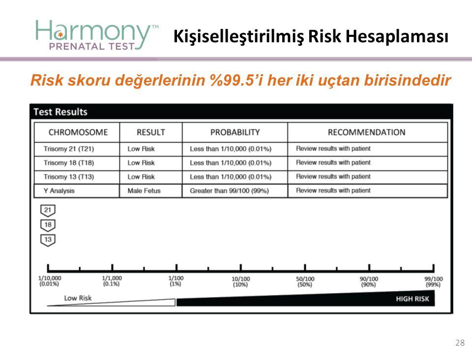 Risk skoru değerlerinin %99.5'i her iki uçtan birisindedir