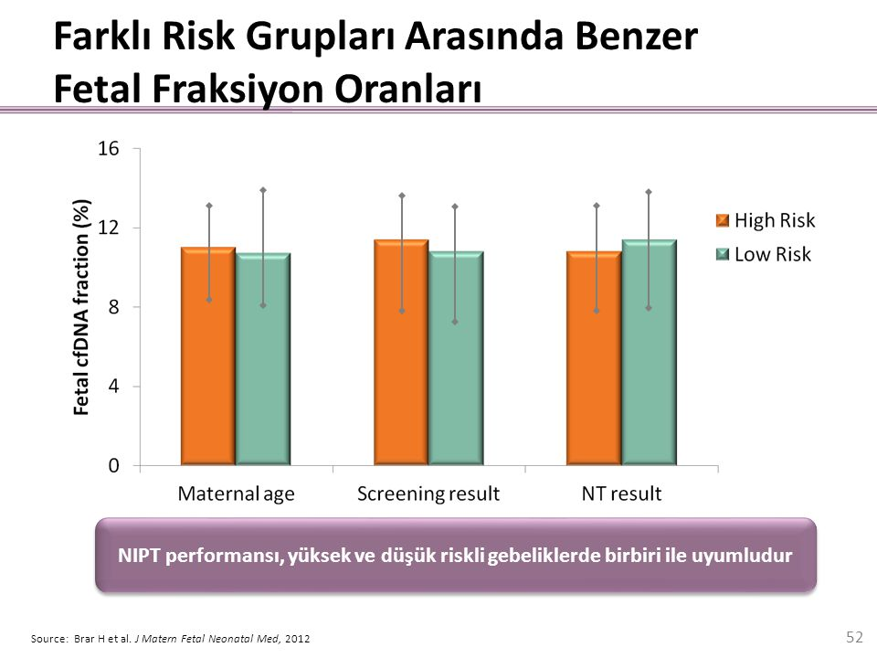 Farklı Risk Grupları Arasında Benzer Fetal Fraksiyon Oranları