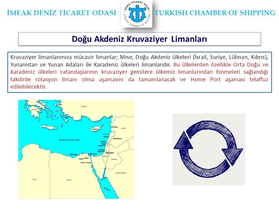 Doğu Akdeniz Kruvaziyer Limanları