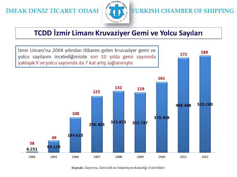 TCDD İzmir Limanı Kruvaziyer Gemi ve Yolcu Sayıları