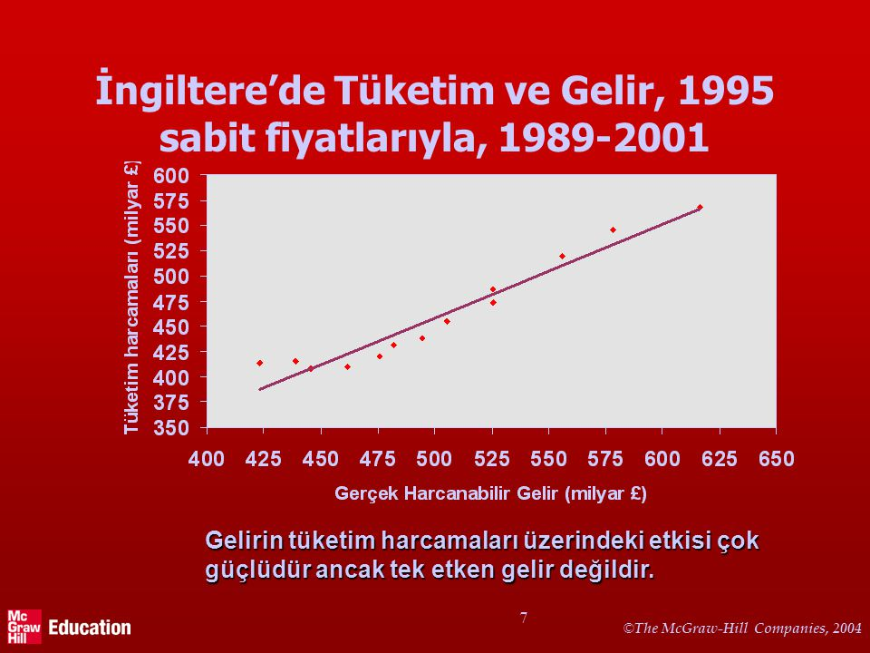 Türkiye'de Tüketim ve Gelir, sabit fiyat, 1996-2005