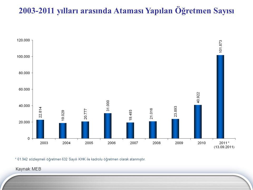 2003-2011 yılları arasında Ataması Yapılan Öğretmen Sayısı
