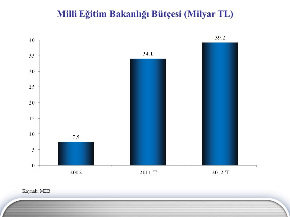 Milli Eğitim Bakanlığı Bütçesi (Milyar TL)