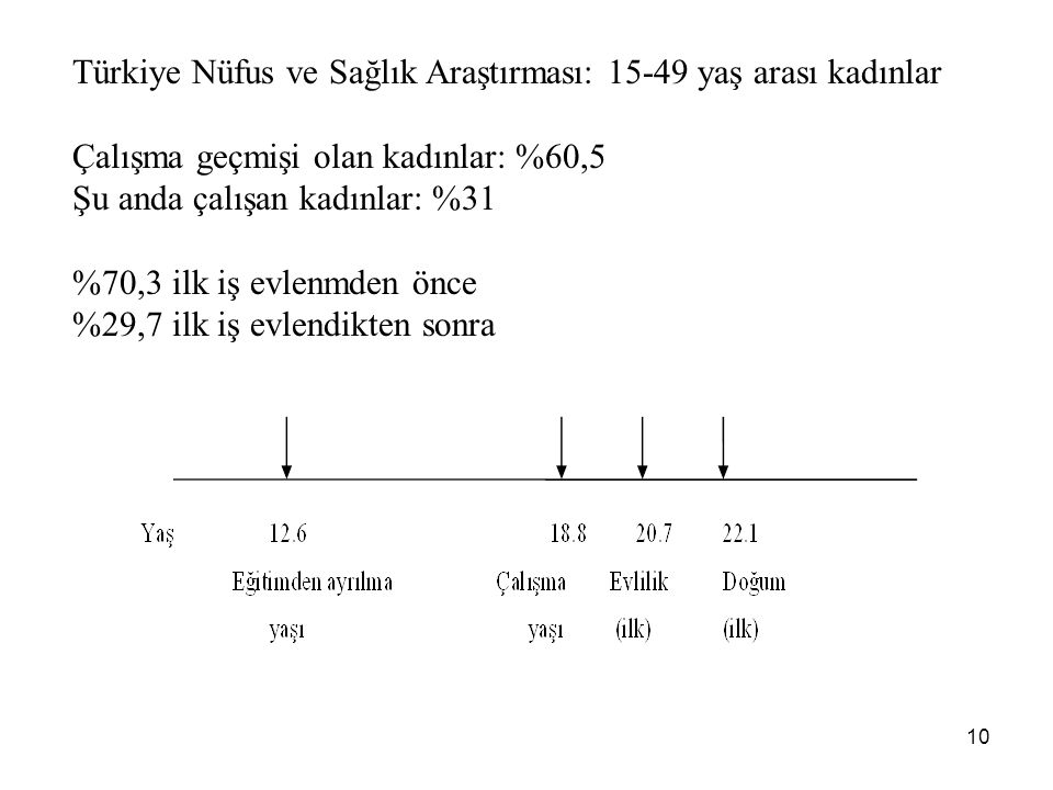 Türkiye Nüfus ve Sağlık Araştırması: 15-49 yaş arası kadınlar