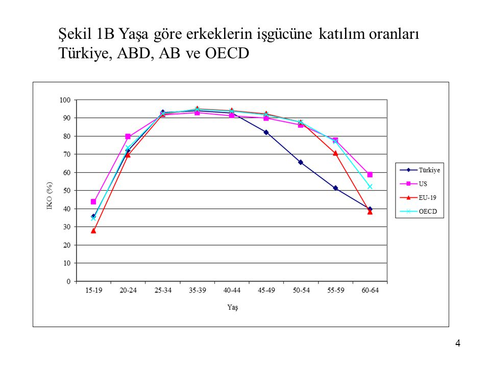 Şekil 1B Yaşa göre erkeklerin işgücüne katılım oranları Türkiye, ABD, AB ve OECD