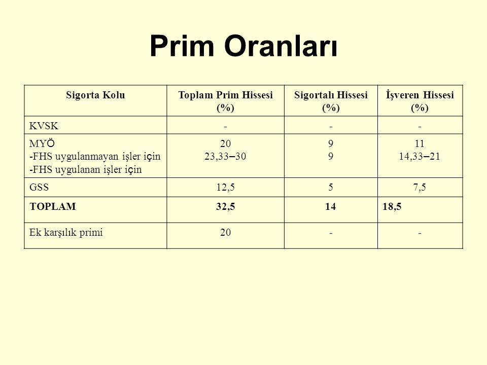 Prim Oranları Sigorta Kolu Toplam Prim Hissesi (%) Sigortalı Hissesi
