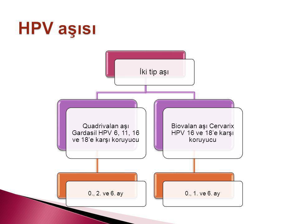 HPV aşısı İki tip aşı. Quadrivalan aşı Gardasil HPV 6, 11, 16 ve 18'e karşı koruyucu. 0., 2. ve 6. ay.
