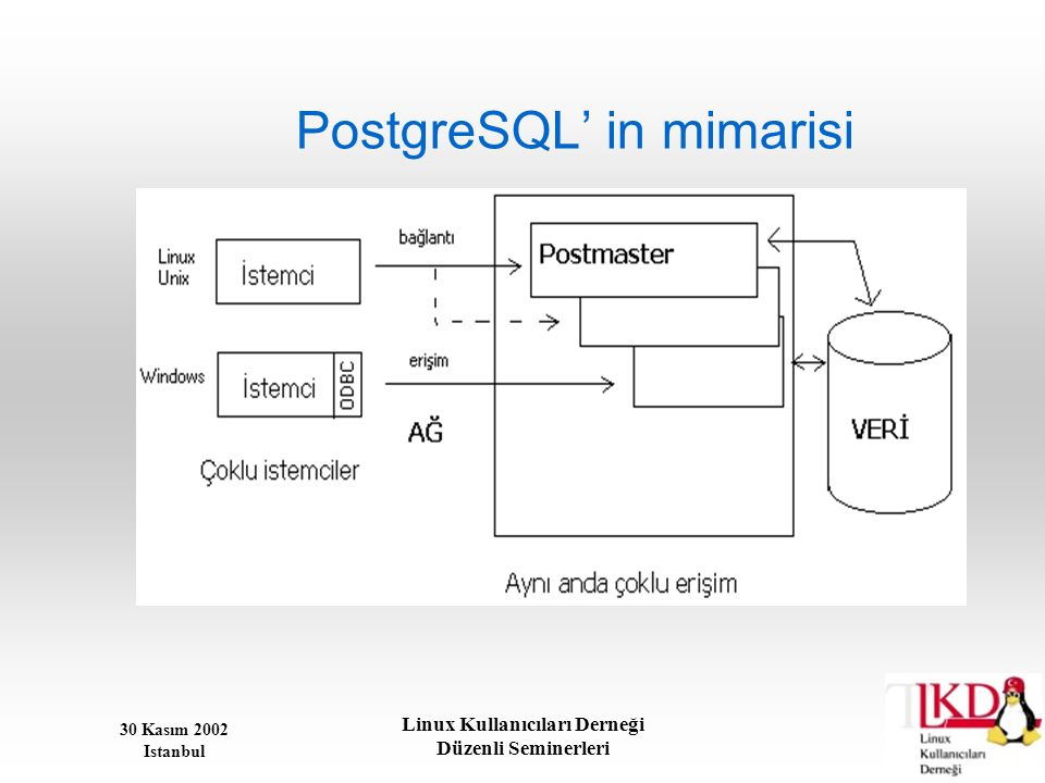 PostgreSQL' in mimarisi