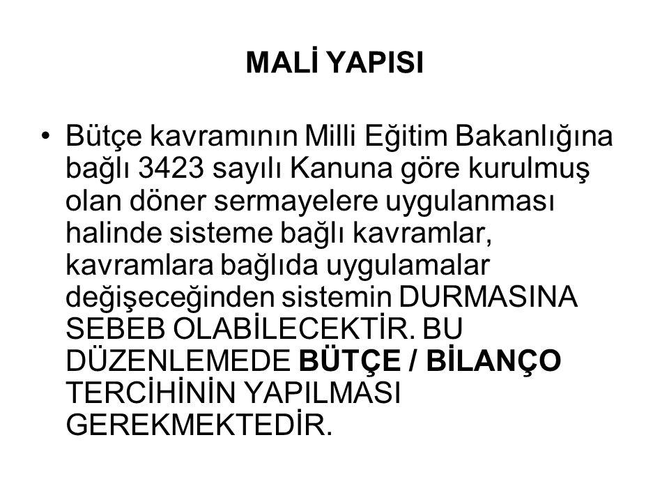 MALİ YAPISI