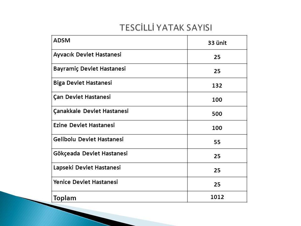 TESCİLLİ YATAK SAYISI Toplam 33 ünit ADSM 25 Ayvacık Devlet Hastanesi