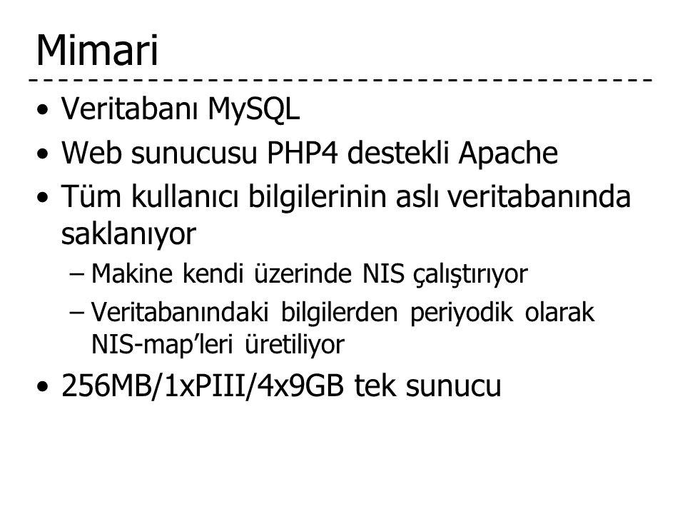 Mimari Veritabanı MySQL Web sunucusu PHP4 destekli Apache