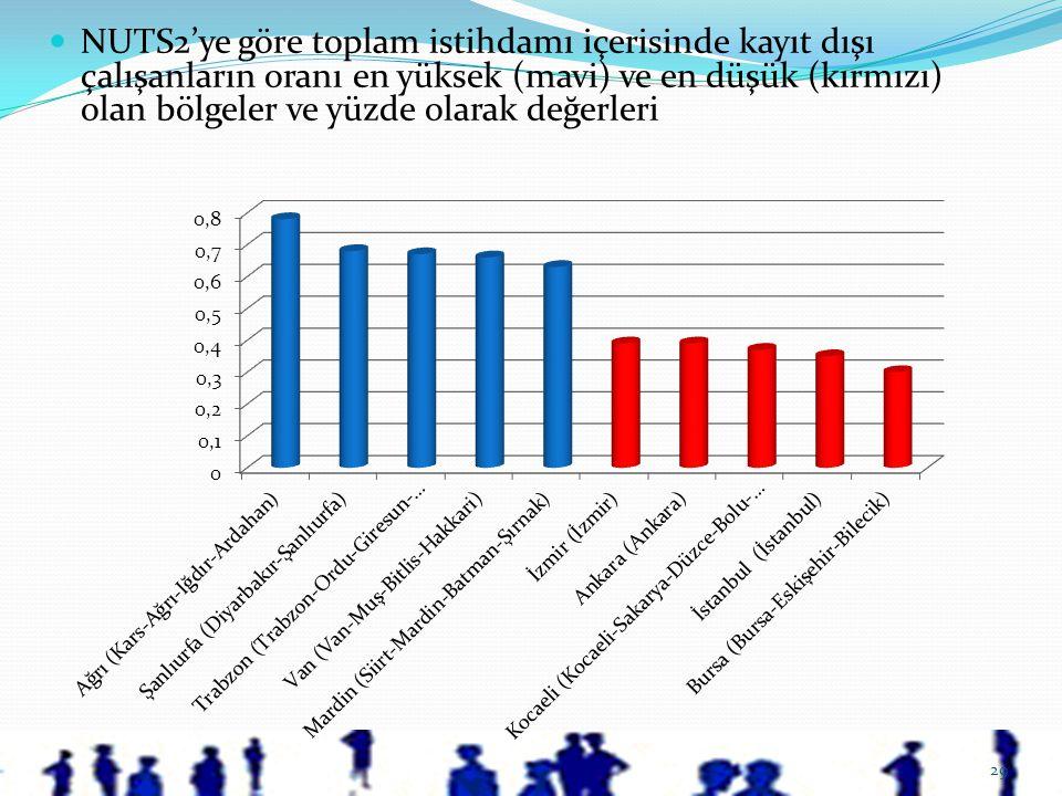 NUTS2'ye göre toplam istihdamı içerisinde kayıt dışı çalışanların oranı en yüksek (mavi) ve en düşük (kırmızı) olan bölgeler ve yüzde olarak değerleri