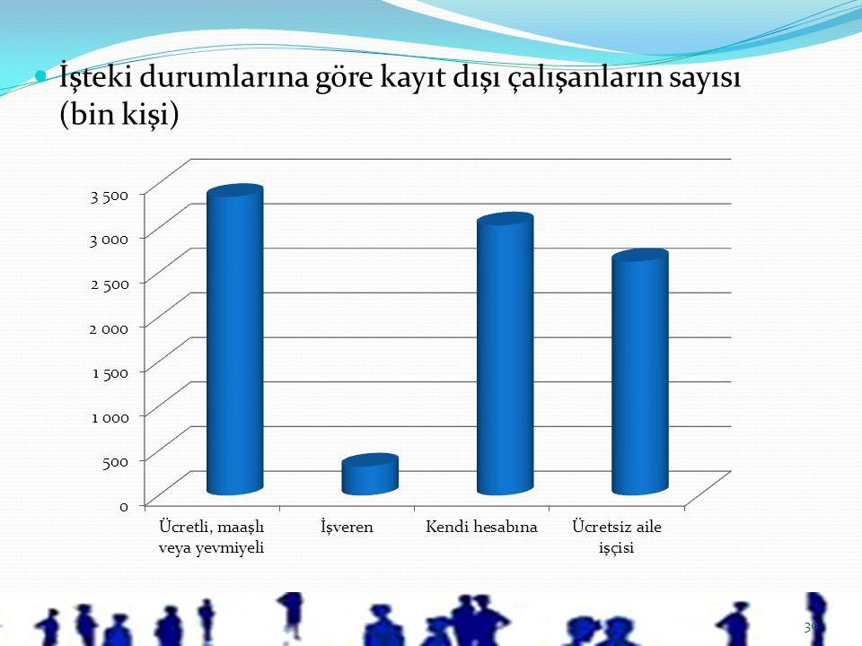 İşteki durumlarına göre kayıt dışı çalışanların sayısı (bin kişi)