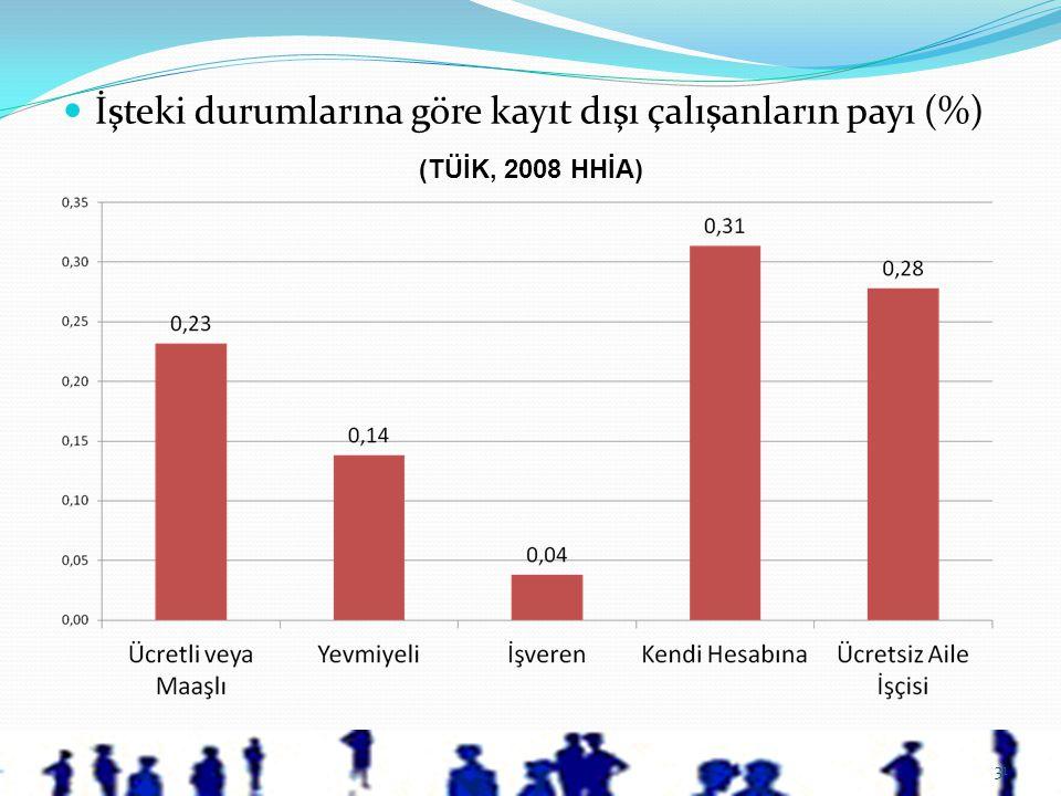 İşteki durumlarına göre kayıt dışı çalışanların payı (%)