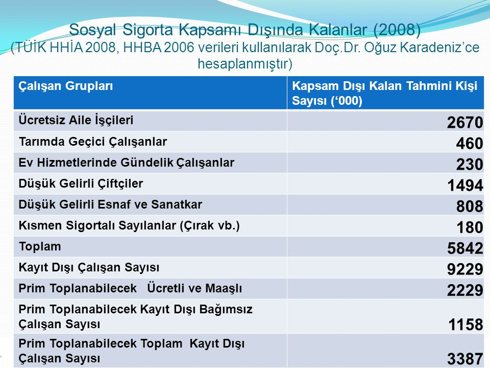 Sosyal Sigorta Kapsamı Dışında Kalanlar (2008) (TÜİK HHİA 2008, HHBA 2006 verileri kullanılarak Doç.Dr. Oğuz Karadeniz'ce hesaplanmıştır)