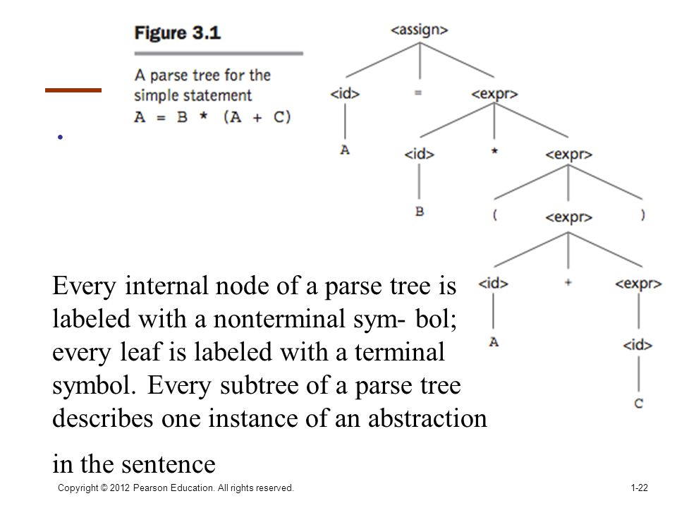 Every internal node of a parse tree is labeled with a nonterminal sym- bol; every leaf is labeled with a terminal symbol. Every subtree of a parse tree describes one instance of an abstraction in the sentence