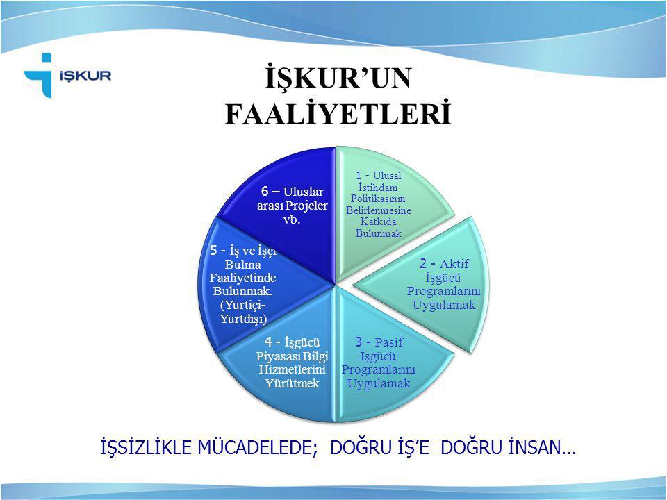 İŞKUR'UN FAALİYETLERİ