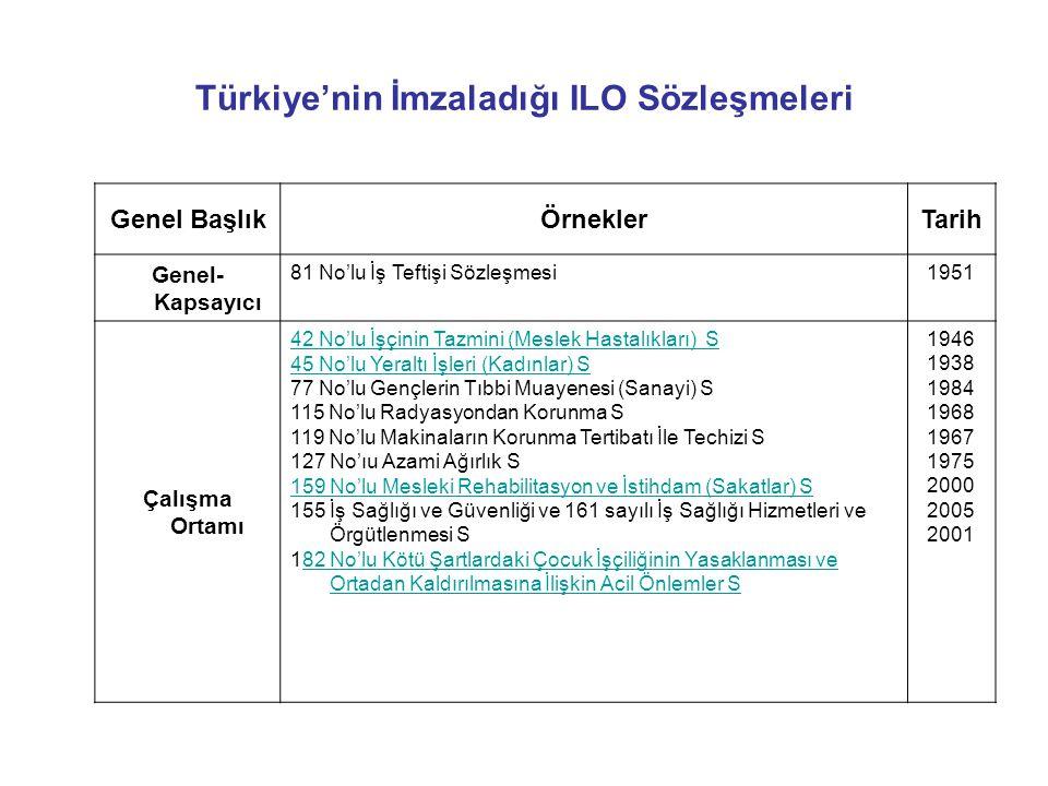 Türkiye'nin İmzaladığı ILO Sözleşmeleri