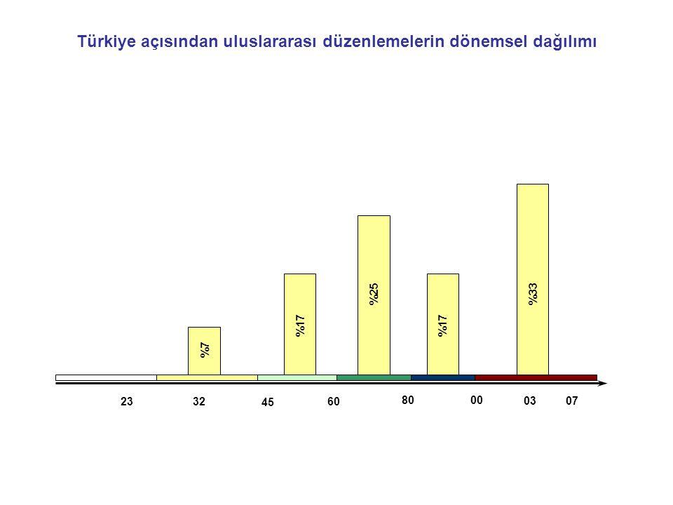 Türkiye açısından uluslararası düzenlemelerin dönemsel dağılımı