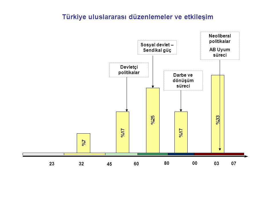 Türkiye uluslararası düzenlemeler ve etkileşim