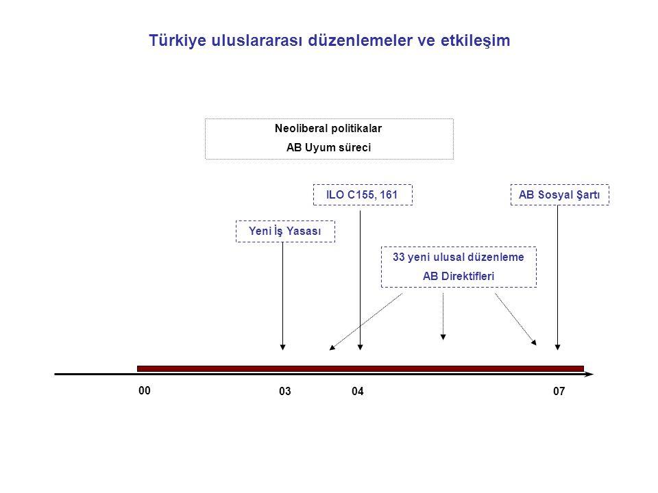 Türkiye uluslararası düzenlemeler ve etkileşim Neoliberal politikalar