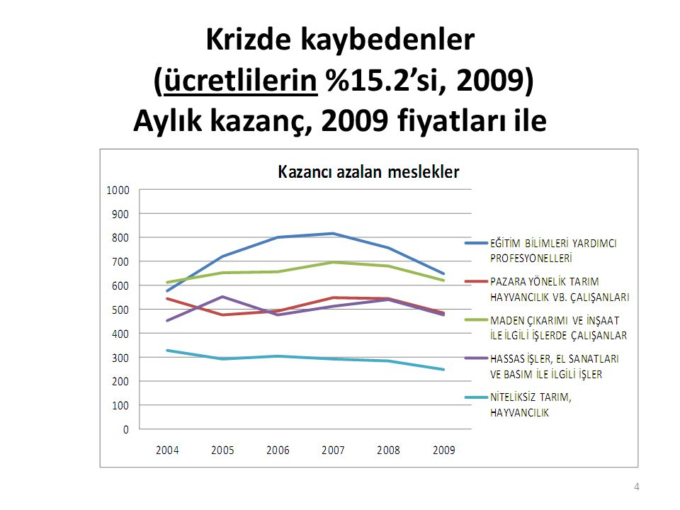Krizde kaybedenler (ücretlilerin %15