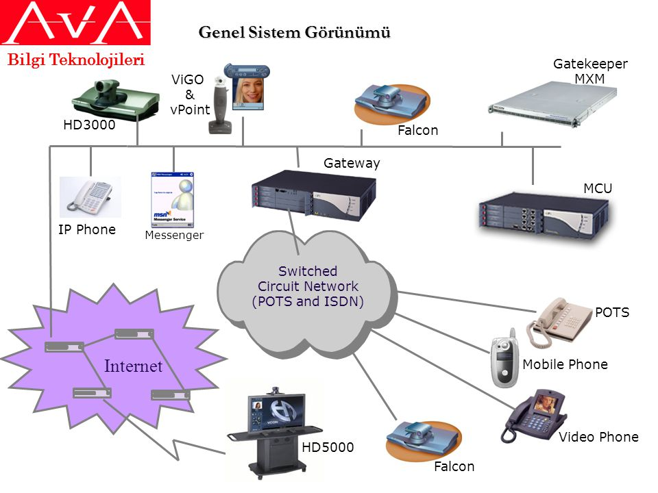 Genel Sistem Görünümü Internet Bilgi Teknolojileri Gatekeeper MXM ViGO