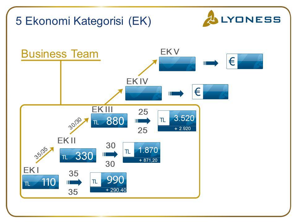 5 Ekonomi Kategorisi (EK)