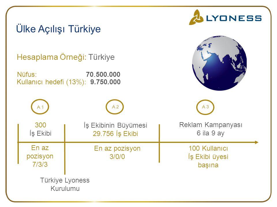 Türkiye Lyoness Kurulumu