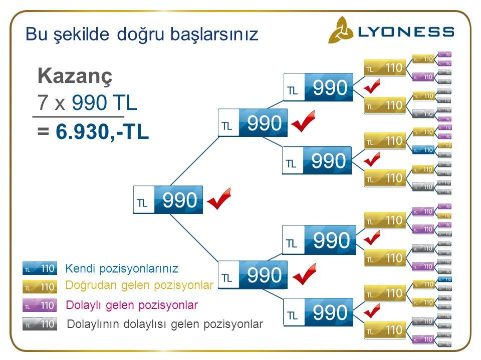 Kazanç 7 x 990 TL = 6.930,-TL Bu şekilde doğru başlarsınız