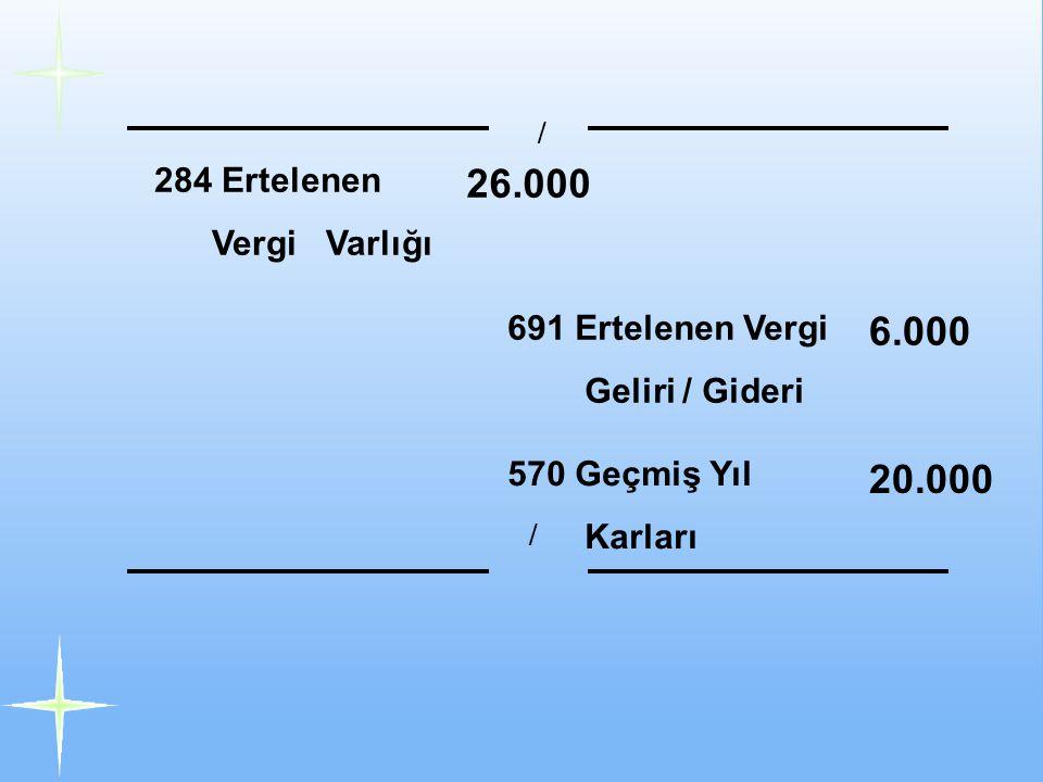26.000 6.000 20.000 284 Ertelenen Vergi Varlığı 691 Ertelenen Vergi