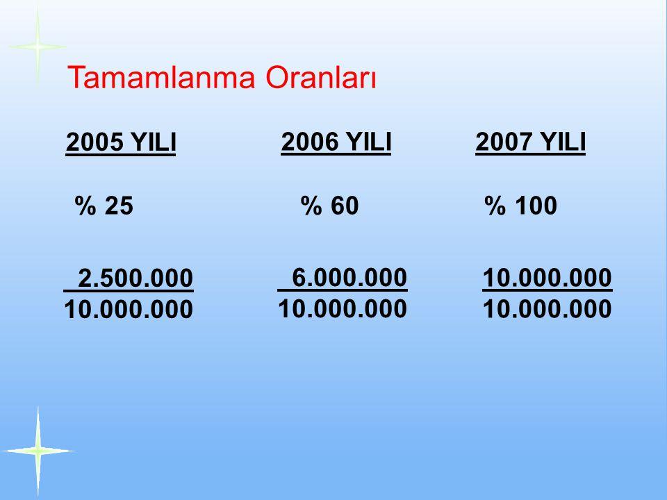 Tamamlanma Oranları 2005 YILI 2006 YILI 2007 YILI % 25 % 60 % 100
