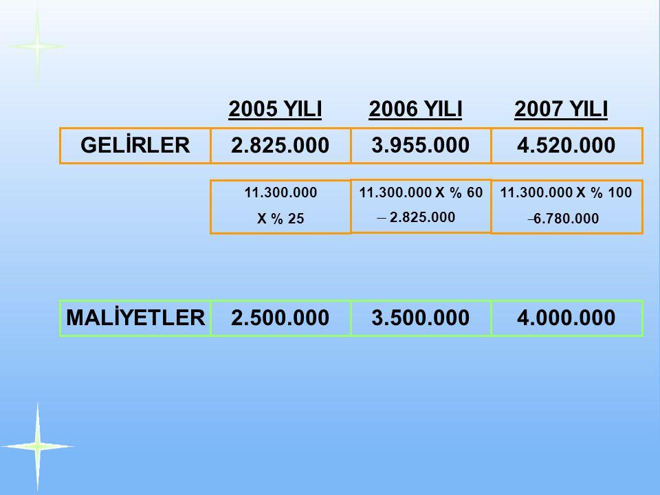 2005 YILI 2006 YILI 2007 YILI GELİRLER 2.825.000 3.955.000 4.520.000
